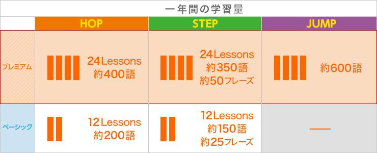 1年間の学習量