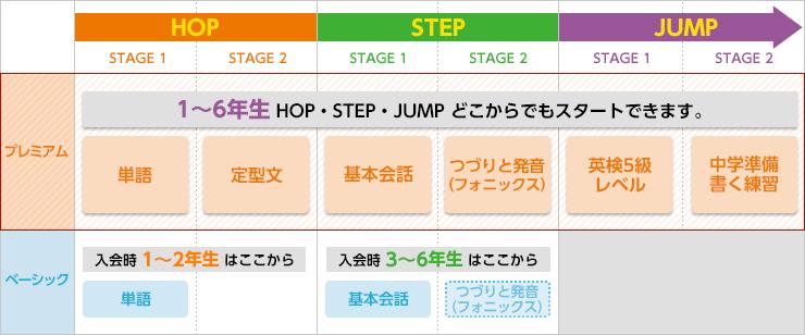 HOP・STEP・JUMP
