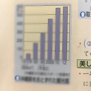 教科書ぴったりテスト社会グラフ